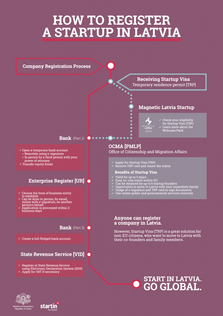 Startup-Registration-Process-ENG-DONE-1920px.png